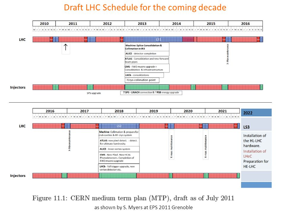 Draft LHC Schedule for the coming decade as shown by S. Myers at EPS 2011 Grenoble