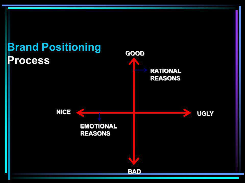 NICE RATIONAL REASONS GOODBAD UGLY EMOTIONAL REASONS Brand Positioning Process
