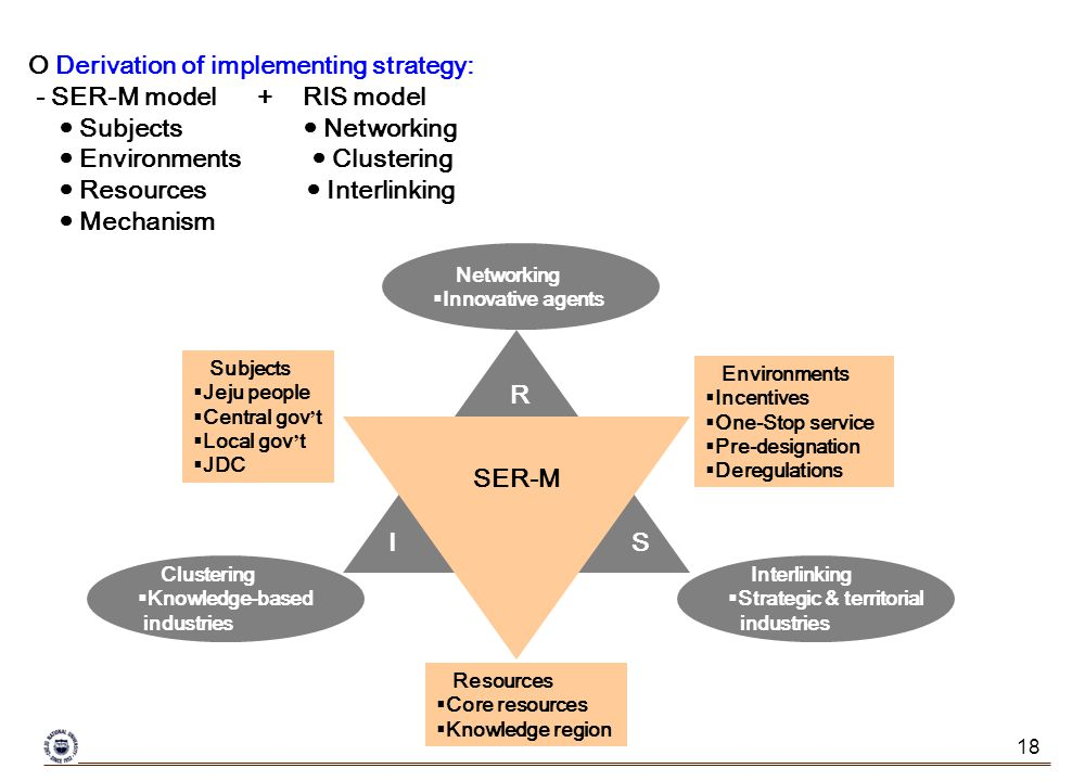 18 O Derivation of implementing strategy: - SER-M model + RIS model Subjects Networking Environments Clustering Resources Interlinking Mechanism SER-M R IS Subjects Jeju people Central gov t Local gov t JDC Environments Incentives One-Stop service Pre-designation Deregulations Resources Core resources Knowledge region Networking Innovative agents Clustering Knowledge-based industries Interlinking Strategic & territorial industries