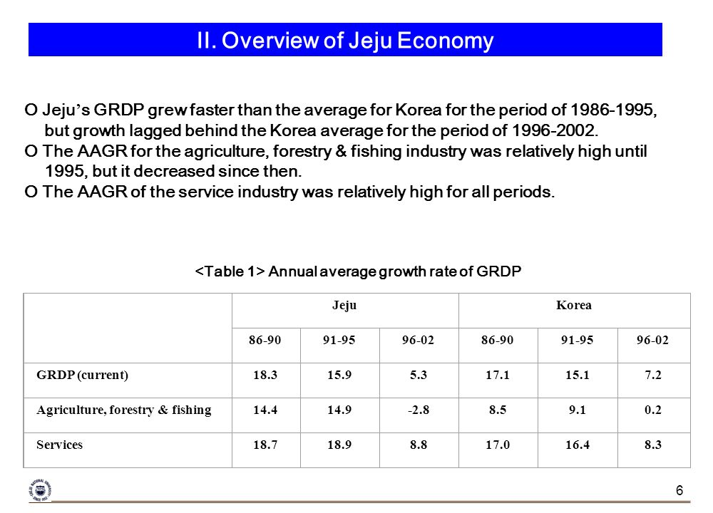 6 Annual average growth rate of GRDP O Jeju s GRDP grew faster than the average for Korea for the period of 1986-1995, but growth lagged behind the Korea average for the period of 1996-2002.