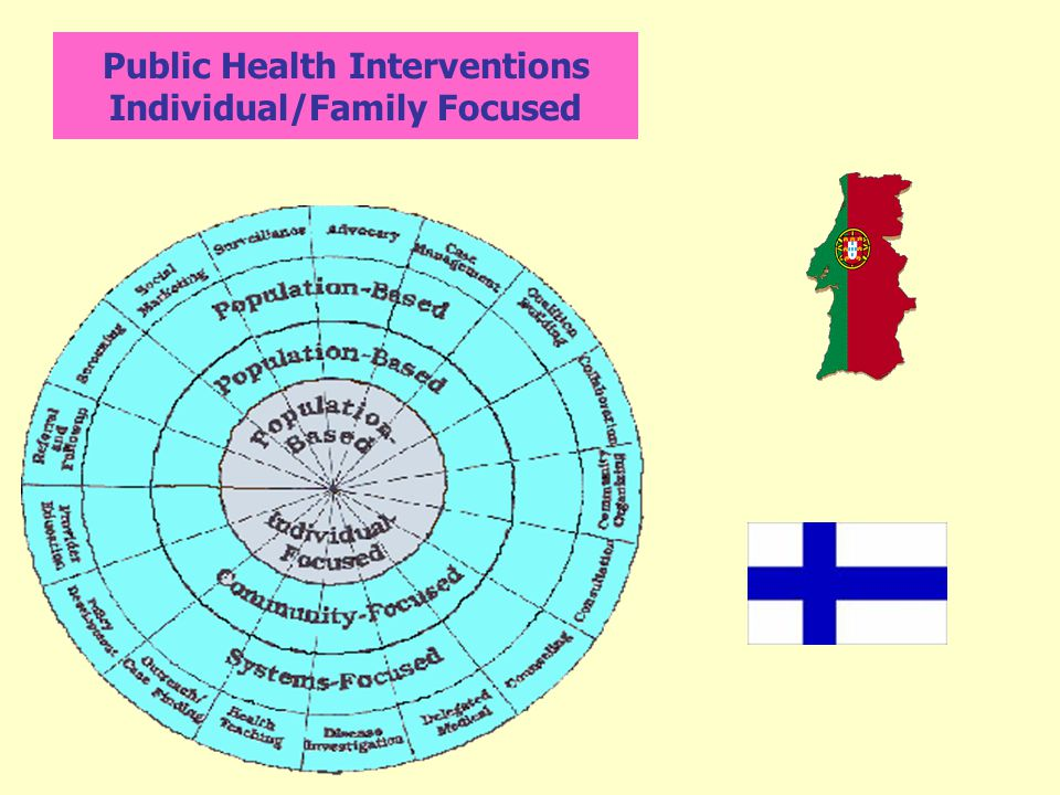 Public Health Interventions Individual/Family Focused