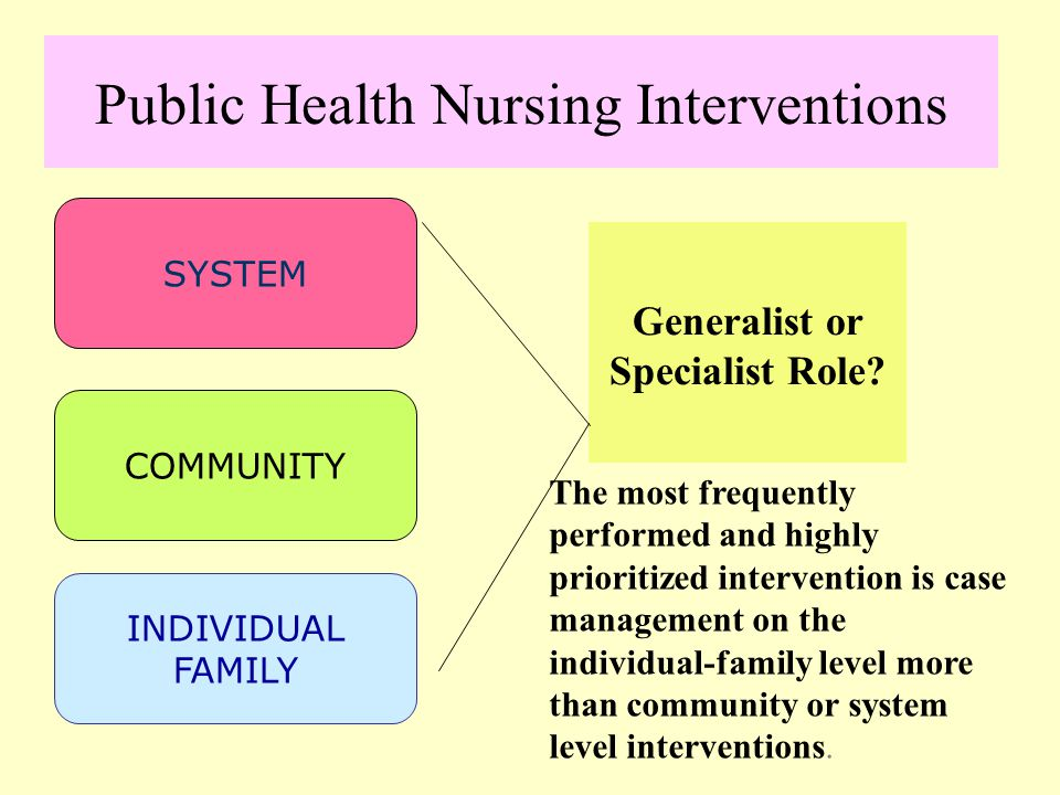 Public Health Nursing Interventions SYSTEM COMMUNITY INDIVIDUAL FAMILY Generalist or Specialist Role.