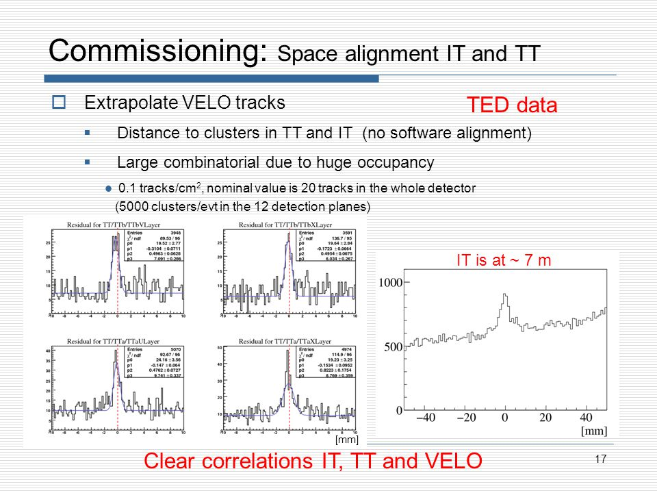 Commissioning: Space alignment IT and TT 17 Extrapolate VELO tracks Distance to clusters in TT and IT (no software alignment) Large combinatorial due to huge occupancy 0.1 tracks/cm 2, nominal value is 20 tracks in the whole detector (5000 clusters/evt in the 12 detection planes) IT is at ~ 7 m TED data Clear correlations IT, TT and VELO [mm]