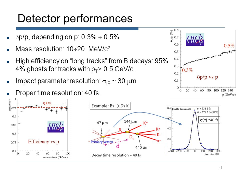 Detector performances 6 p/p, depending on p: 0.3% 0.5% Mass resolution: 10 20 MeV/c 2 High efficiency on long tracks from B decays: 95% 4% ghosts for tracks with p T > 0.5 GeV/c.