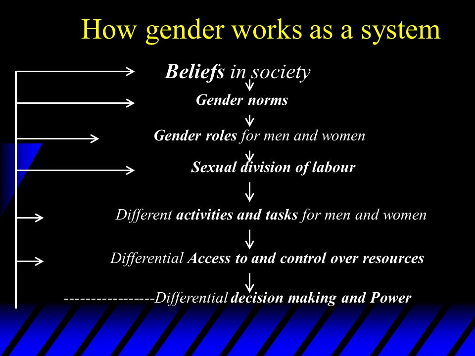 How gender works as a system Beliefs in society Gender norms Gender roles for men and women Sexual division of labour Different activities and tasks for men and women Differential Access to and control over resources -----------------Differential decision making and Power
