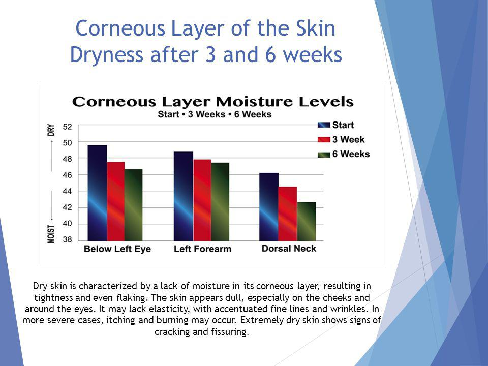Skin Water Content After 3 and 6 Weeks