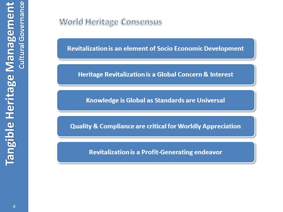 Tangible Heritage Management Cultural Governance 4 Revitalization is a Profit-Generating endeavor Revitalization is an element of Socio Economic Development Heritage Revitalization is a Global Concern & Interest Quality & Compliance are critical for Worldly Appreciation Knowledge is Global as Standards are Universal