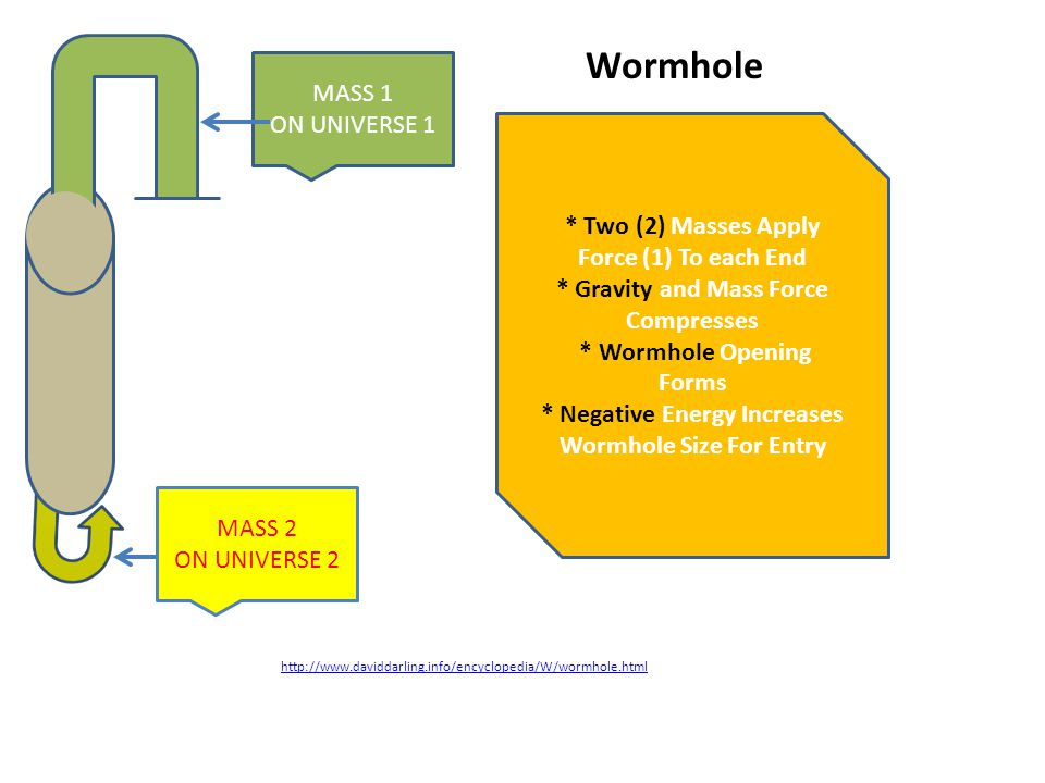 http://www.daviddarling.info/encyclopedia/W/wormhole.html Wormhole MASS 1 ON UNIVERSE 1 MASS 2 ON UNIVERSE 2 * Two (2) Masses Apply Force (1) To each End * Gravity and Mass Force Compresses * Wormhole Opening Forms * Negative Energy Increases Wormhole Size For Entry
