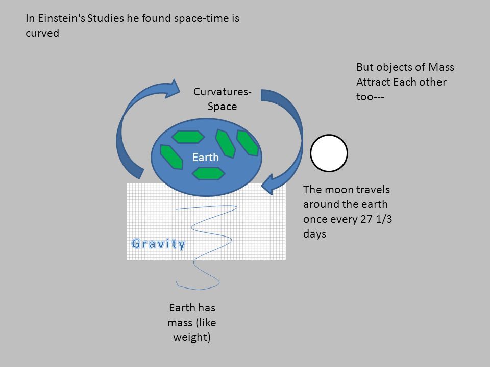 In Einstein s Studies he found space-time is curved Earth Earth has mass (like weight) Curvatures- Space But objects of Mass Attract Each other too--- The moon travels around the earth once every 27 1/3 days