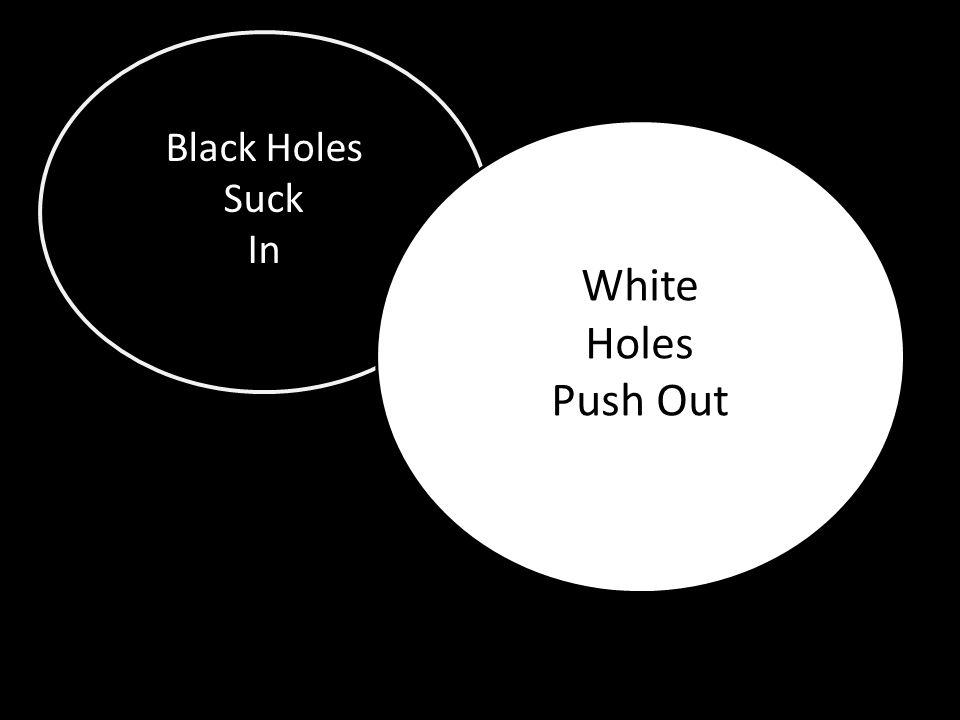 Black Holes Suck In White Holes Push Out