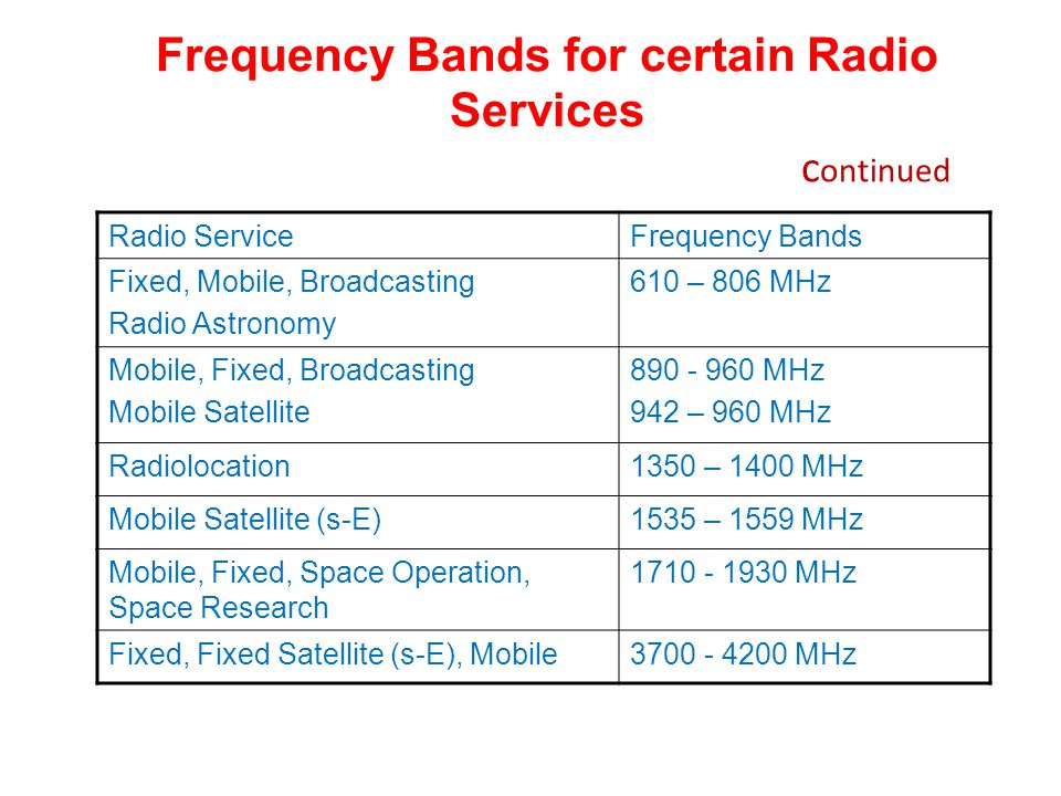 Frequency Bands for certain Radio Services c ontinued Radio ServiceFrequency Bands Fixed, Mobile, Broadcasting Radio Astronomy 610 – 806 MHz Mobile, Fixed, Broadcasting Mobile Satellite 890 - 960 MHz 942 – 960 MHz Radiolocation1350 – 1400 MHz Mobile Satellite (s-E)1535 – 1559 MHz Mobile, Fixed, Space Operation, Space Research 1710 - 1930 MHz Fixed, Fixed Satellite (s-E), Mobile3700 - 4200 MHz