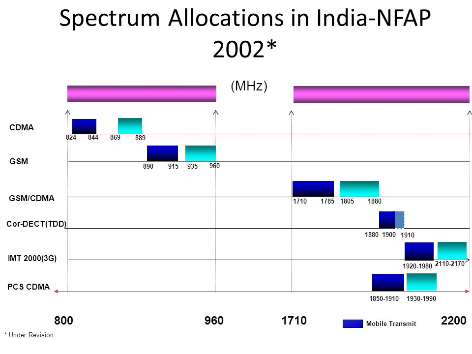 Spectrum Allocations in India-NFAP 2002* (MHz) GSM/CDMA CDMA 824869 844 Mobile Transmit 80096022001710 1880 171017851805 2110-2170 1920-1980 1880 1910 889 GSM 890915935 * Under Revision Cor-DECT(TDD) IMT 2000(3G) PCS CDMA 1900 1850-1910 1930-1990 960