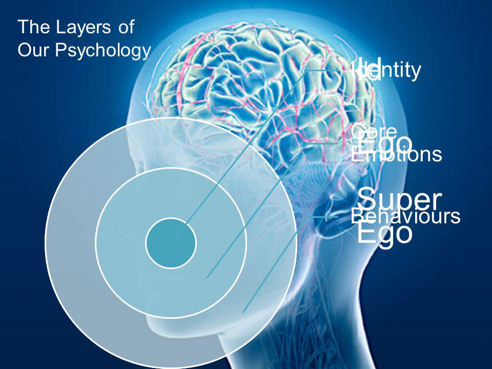 The Layers of Our Psychology Identity Core Emotions Behaviours Id Ego Super Ego