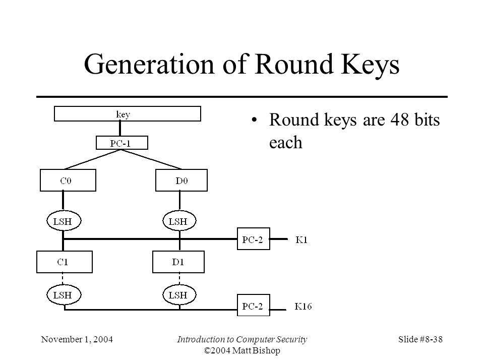 November 1, 2004Introduction to Computer Security ©2004 Matt Bishop Slide #8-38 Generation of Round Keys Round keys are 48 bits each