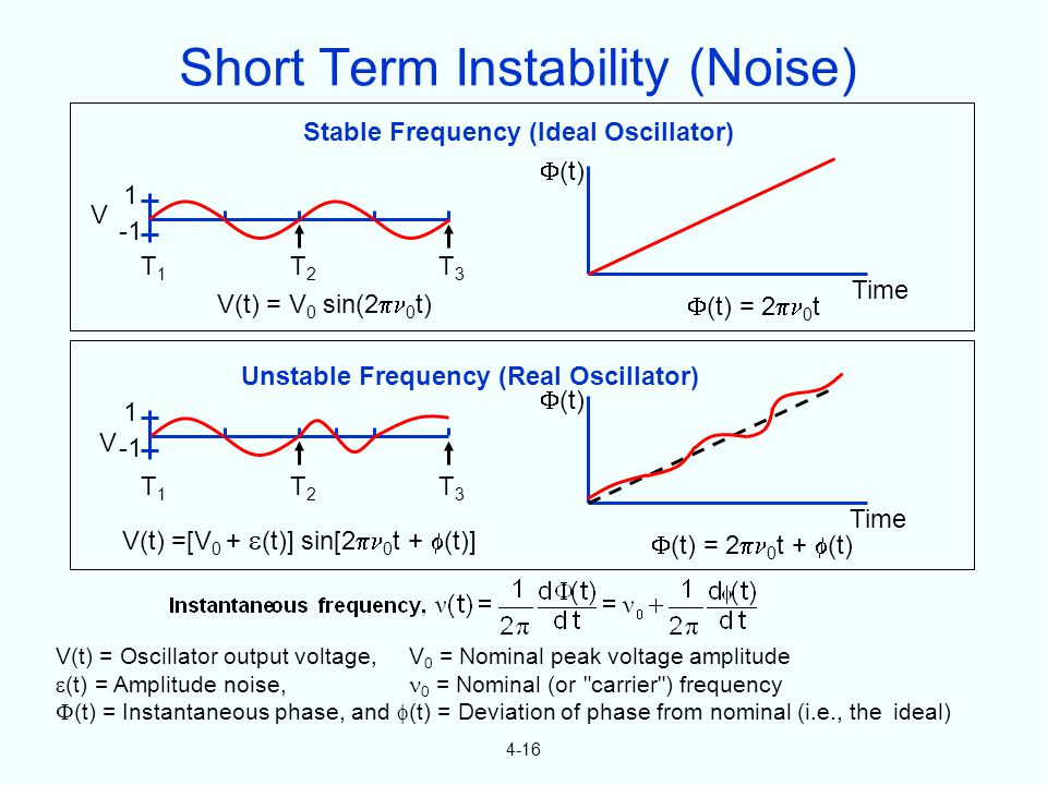 4-16 Stable Frequency (Ideal Oscillator) Unstable Frequency (Real Oscillator) Time (t) Time (t) V 1 T1T1 T2T2 T3T3 1 T1T1 T2T2 T3T3 V(t) = V 0 sin(2 0 t) V(t) =[V 0 + (t)] sin[2 0 t + (t)] (t) = 2 0 t (t) = 2 0 t + (t) V(t) = Oscillator output voltage, V 0 = Nominal peak voltage amplitude (t) = Amplitude noise, 0 = Nominal (or carrier ) frequency (t) = Instantaneous phase, and (t) = Deviation of phase from nominal (i.e., the ideal) V Short Term Instability (Noise)