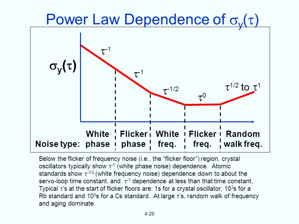4-26 Below the flicker of frequency noise (i.e., the flicker floor) region, crystal oscillators typically show -1 (white phase noise) dependence.