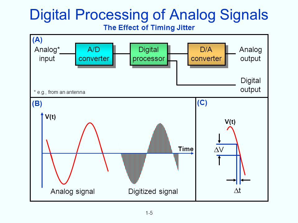 1-5 The Effect of Timing Jitter A/D converter A/D converter Digital processor Digital processor D/A converter D/A converter Analog* input Analog output Digital output Digitized signal V t Time Analog signal (A) (B) (C) V(t) * e.g., from an antenna Digital Processing of Analog Signals