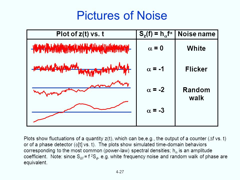 4-27 Plots show fluctuations of a quantity z(t), which can be,e.g., the output of a counter ( f vs.