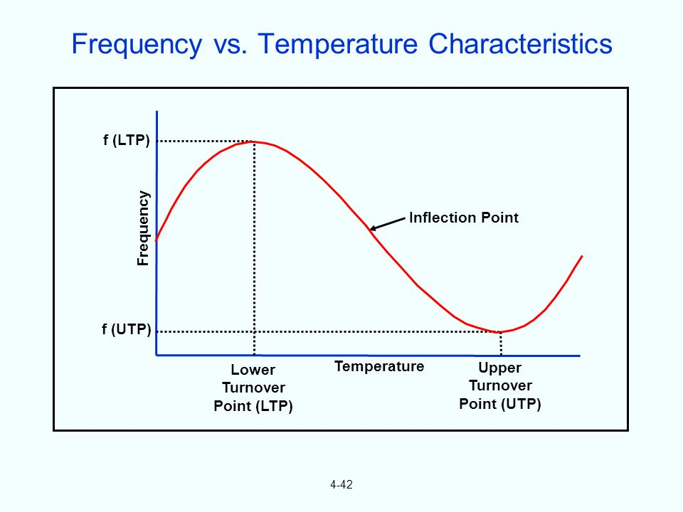 4-42 Inflection Point Temperature Lower Turnover Point (LTP) Upper Turnover Point (UTP) f (UTP) f (LTP) Frequency Frequency vs.