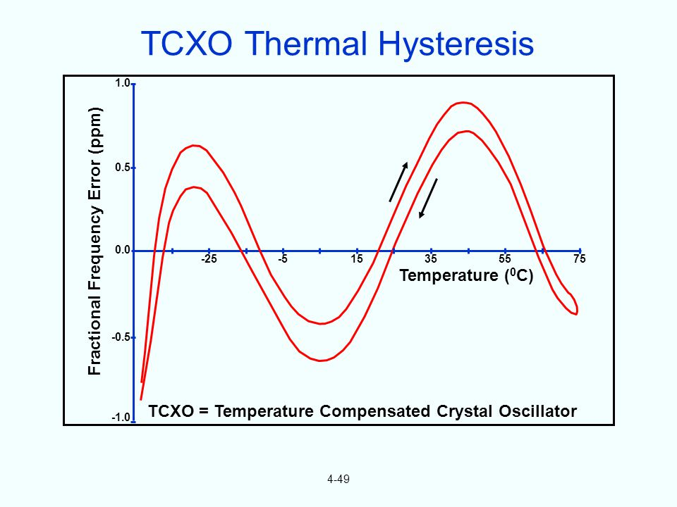 4-49 Temperature ( 0 C) TCXO = Temperature Compensated Crystal Oscillator Fractional Frequency Error (ppm) 0.5 1.0 0.0 -0.5 -25-515355575 TCXO Thermal Hysteresis