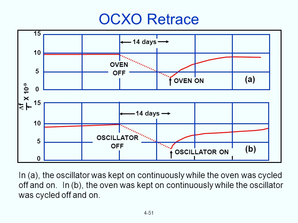 4-51 In (a), the oscillator was kept on continuously while the oven was cycled off and on.