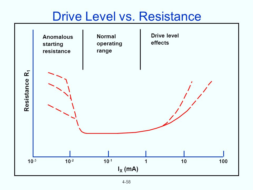 4-58 10 -3 10 -2 10 -1 110100 Resistance R 1 I X (mA) Anomalous starting resistance Normal operating range Drive level effects Drive Level vs.