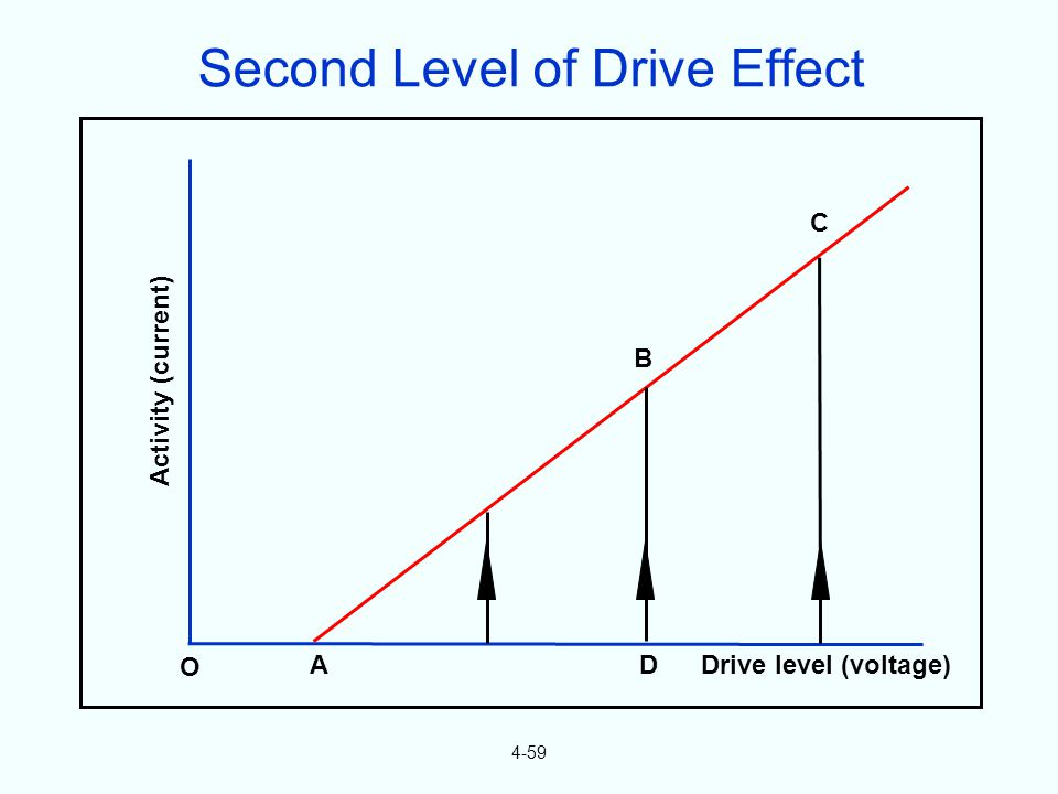 4-59 O A B C D Drive level (voltage) Activity (current) Second Level of Drive Effect