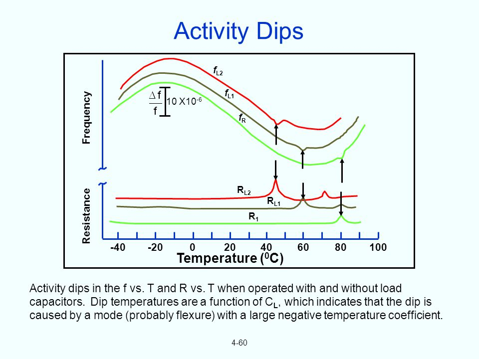 4-60 Activity dips in the f vs. T and R vs. T when operated with and without load capacitors.