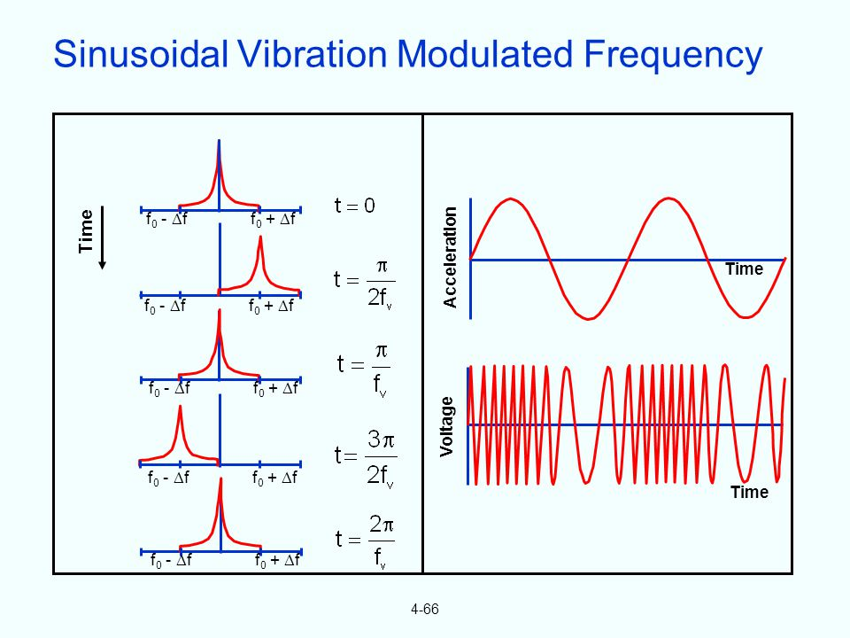 4-66 Time f 0 - f f 0 + f Acceleration Time Voltage Sinusoidal Vibration Modulated Frequency