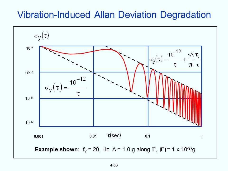 4-68 Example shown: f v = 20, Hz A = 1.0 g along, = 1 x 10 -9 /g 0.001 0.010.1 1 10 -9 10 -10 10 -11 10 -12 Vibration-Induced Allan Deviation Degradation