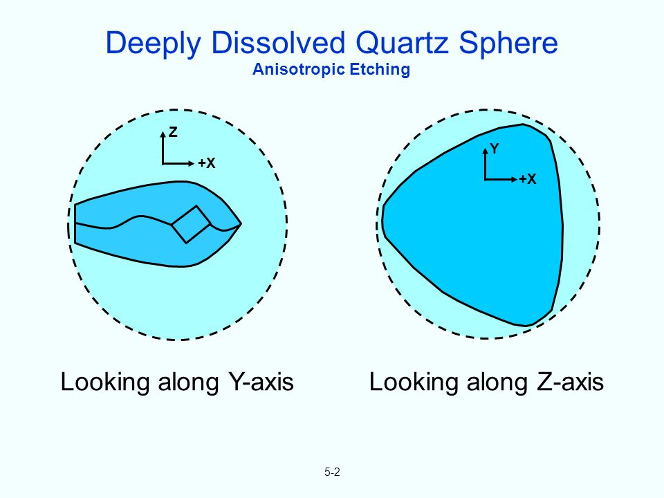 Anisotropic Etching 5-2 Y +X Z Looking along Y-axisLooking along Z-axis Deeply Dissolved Quartz Sphere