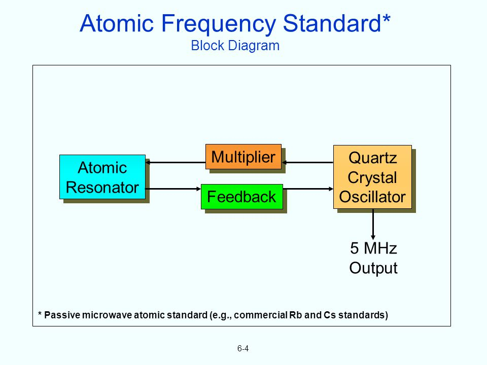 6-4 Atomic Resonator Atomic Resonator Feedback Multiplier Quartz Crystal Oscillator Quartz Crystal Oscillator 5 MHz Output Atomic Frequency Standard* Block Diagram * Passive microwave atomic standard (e.g., commercial Rb and Cs standards)
