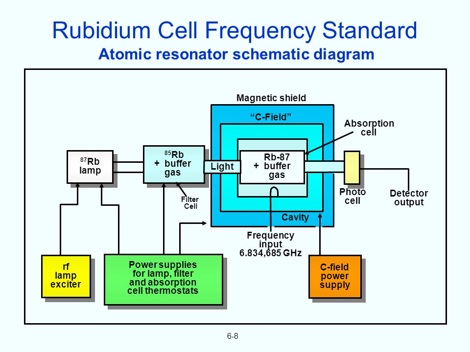 6-8 Atomic resonator schematic diagram Magnetic shield C-Field Absorption cell 87 Rb lamp rf lamp exciter Power supplies for lamp, filter and absorption cell thermostats Filter Cell 85 Rb + buffer gas Cavity Photo cell Detector output C-field power supply Frequency input 6.834,685 GHz Rb-87 + buffer gas Light Rubidium Cell Frequency Standard
