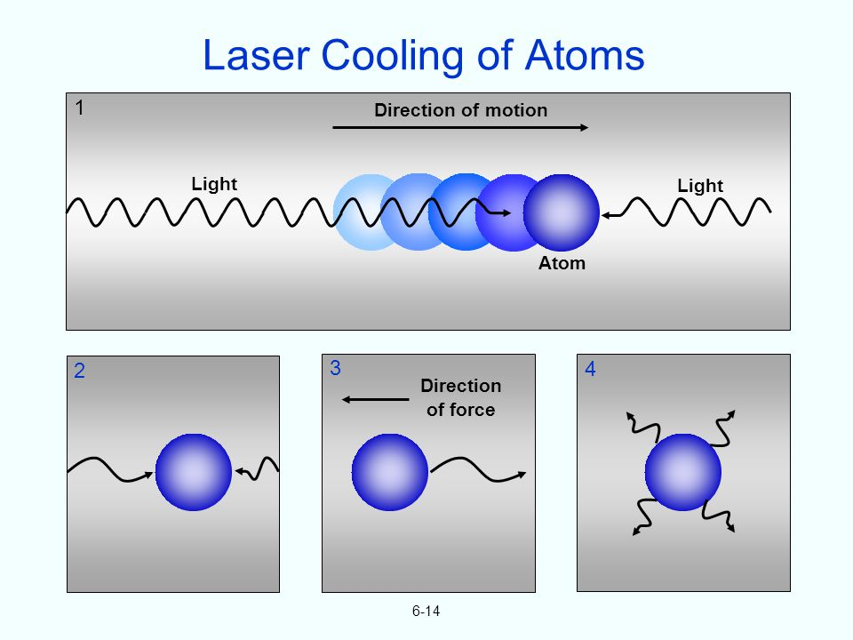 Atom Direction of motion Light 1 2 3 4 Direction of force 6-14 Laser Cooling of Atoms