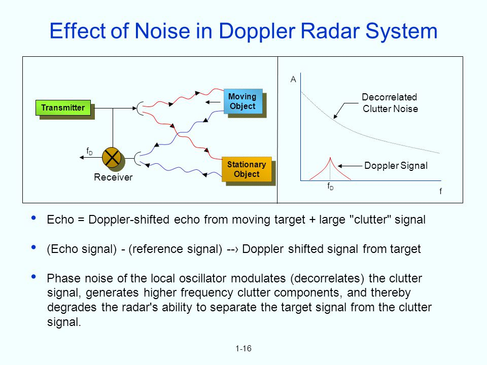 1-16 Echo = Doppler-shifted echo from moving target + large clutter signal (Echo signal) - (reference signal) -- Doppler shifted signal from target Phase noise of the local oscillator modulates (decorrelates) the clutter signal, generates higher frequency clutter components, and thereby degrades the radar s ability to separate the target signal from the clutter signal.