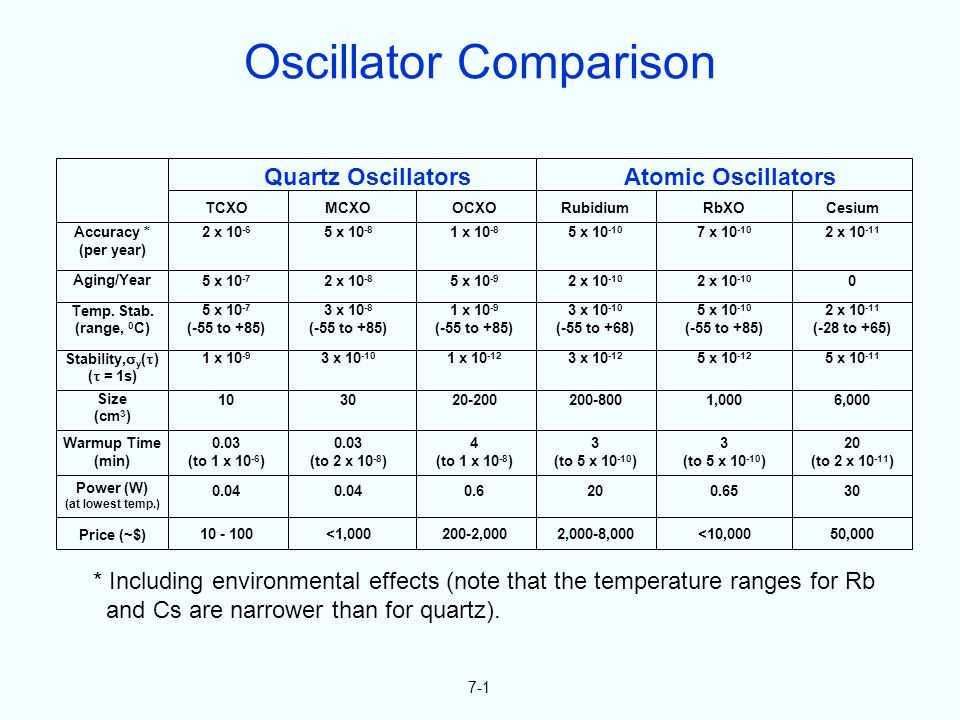 7-1 * Including environmental effects (note that the temperature ranges for Rb and Cs are narrower than for quartz).