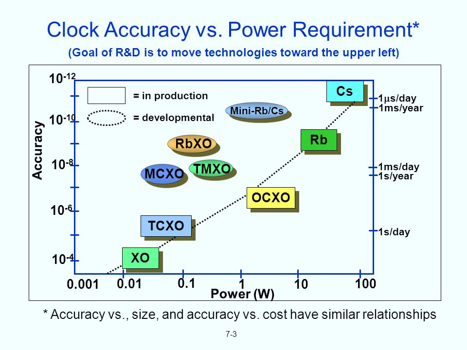 (Goal of R&D is to move technologies toward the upper left) 7-3 * Accuracy vs., size, and accuracy vs.