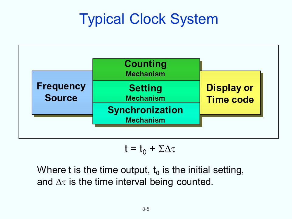 t = t 0 + Where t is the time output, t 0 is the initial setting, and is the time interval being counted.