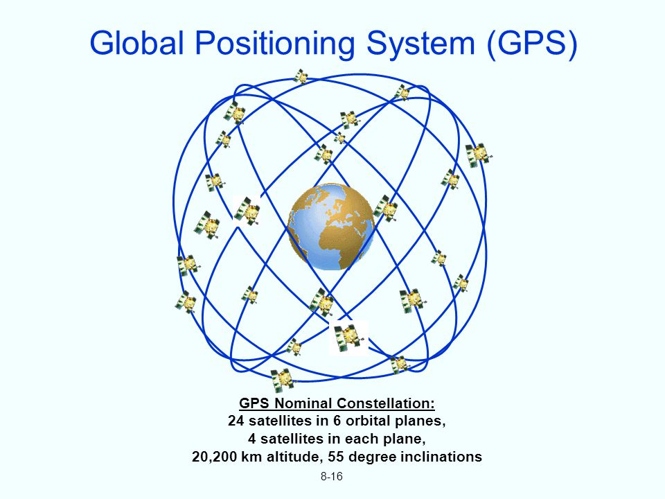 8-16 GPS Nominal Constellation: 24 satellites in 6 orbital planes, 4 satellites in each plane, 20,200 km altitude, 55 degree inclinations Global Positioning System (GPS)