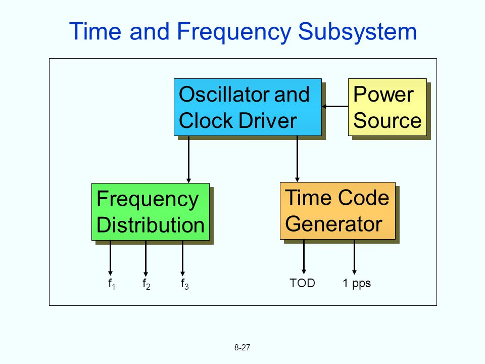 8-27 Oscillator and Clock Driver Oscillator and Clock Driver Power Source Power Source Time Code Generator Time Code Generator Frequency Distribution Frequency Distribution f 1 f 2 f 3 TOD 1 pps Time and Frequency Subsystem