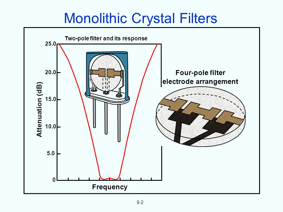 9-2 25.0 20.0 15.0 10.0 5.0 0 Frequency Attenuation (dB) Four-pole filter electrode arrangement Two-pole filter and its response Monolithic Crystal Filters