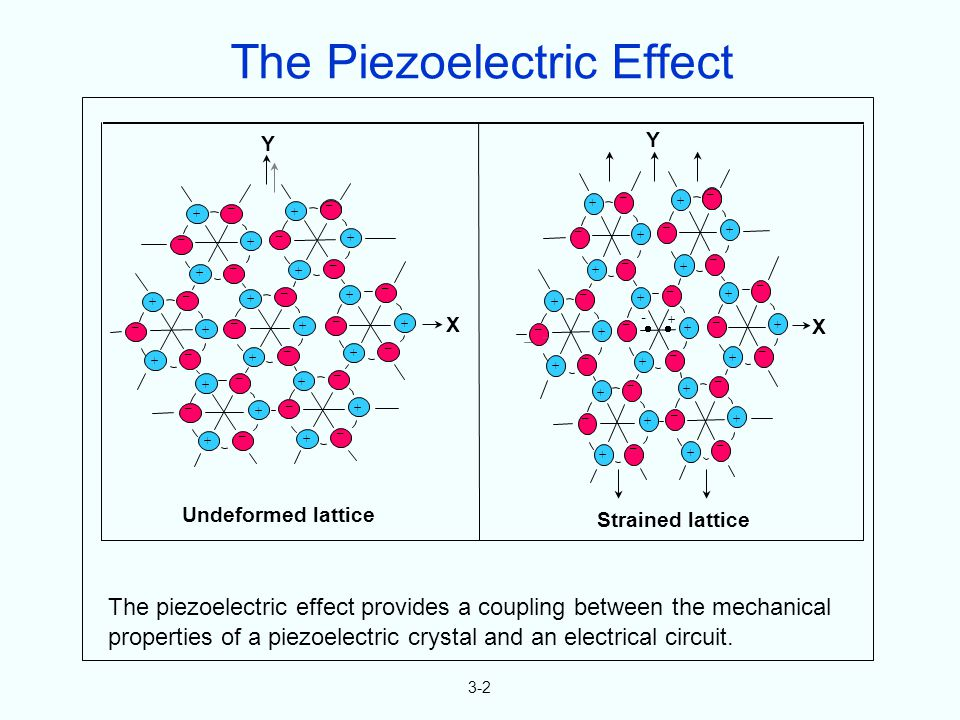 3-2 The piezoelectric effect provides a coupling between the mechanical properties of a piezoelectric crystal and an electrical circuit.