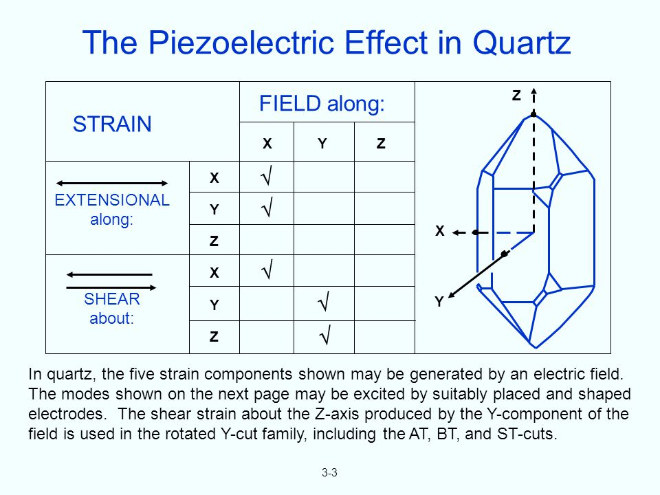 3-3 In quartz, the five strain components shown may be generated by an electric field.