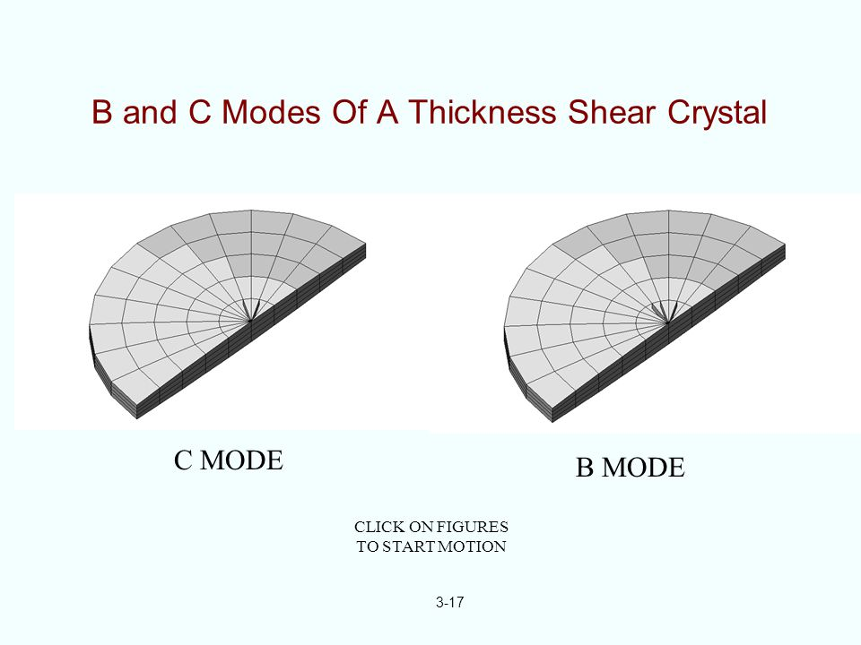 B and C Modes Of A Thickness Shear Crystal C MODE B MODE CLICK ON FIGURES TO START MOTION 3-17