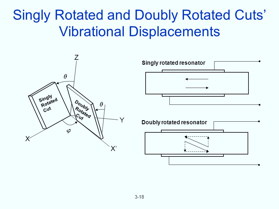 Singly Rotated Cut Doubly Rotated Cut X X Y Z 3-18 Singly Rotated and Doubly Rotated Cuts Vibrational Displacements Singly rotated resonator Doubly rotated resonator