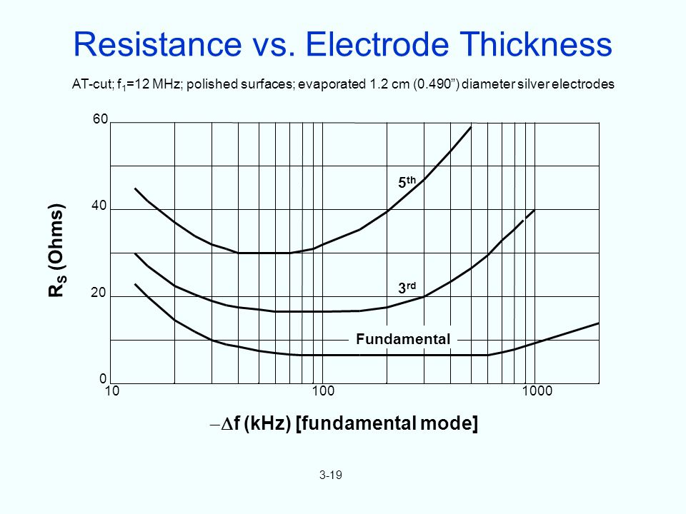 R S (Ohms) f (kHz) [fundamental mode] 0 20 40 60 100 100010 AT-cut; f 1 =12 MHz; polished surfaces; evaporated 1.2 cm (0.490) diameter silver electrodes 5 th 3 rd Fundamental 3-19 Resistance vs.