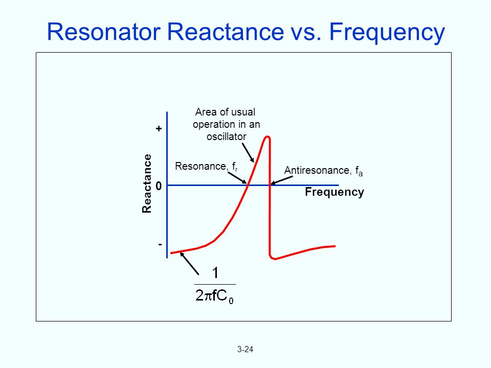 3-24 0 + - Reactance Area of usual operation in an oscillator Antiresonance, f a Frequency Resonance, f r Resonator Reactance vs.