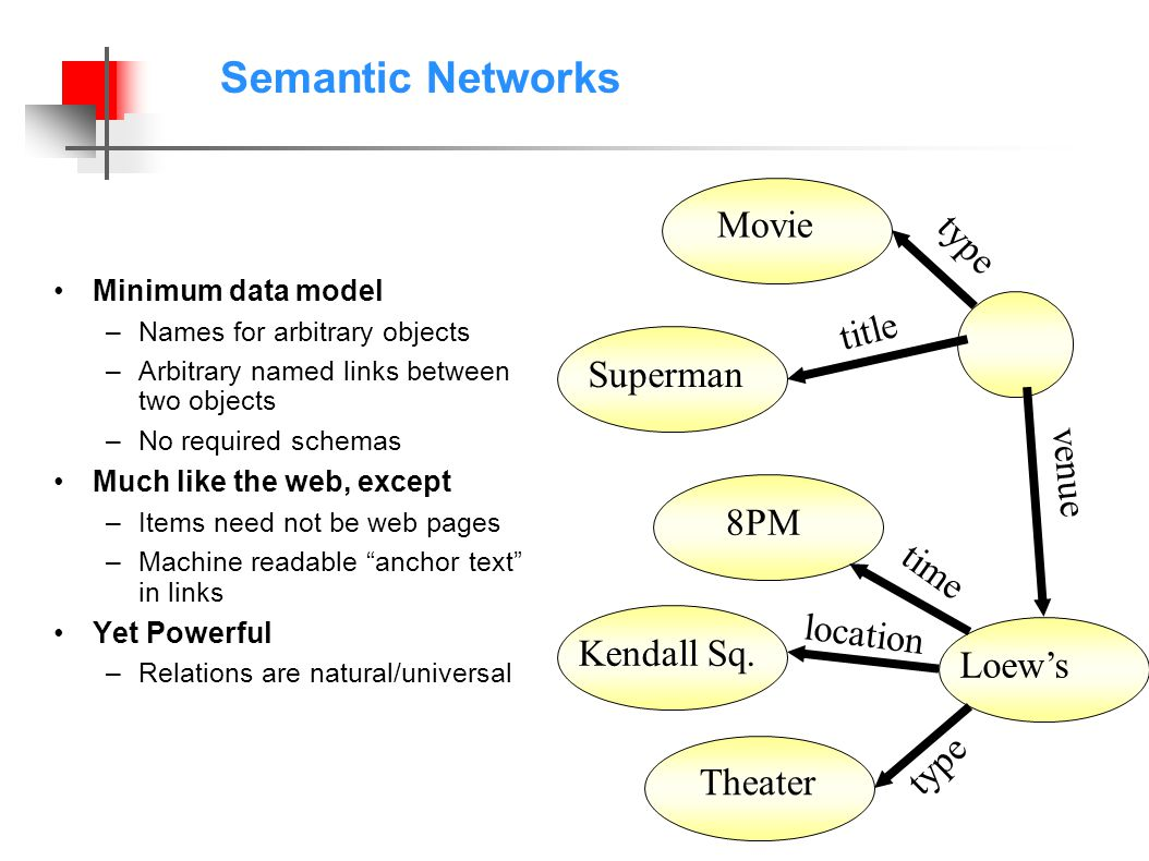 Semantic Networks Minimum data model –Names for arbitrary objects –Arbitrary named links between two objects –No required schemas Much like the web, except –Items need not be web pages –Machine readable anchor text in links Yet Powerful –Relations are natural/universal LoewsSuperman title venue Kendall Sq.