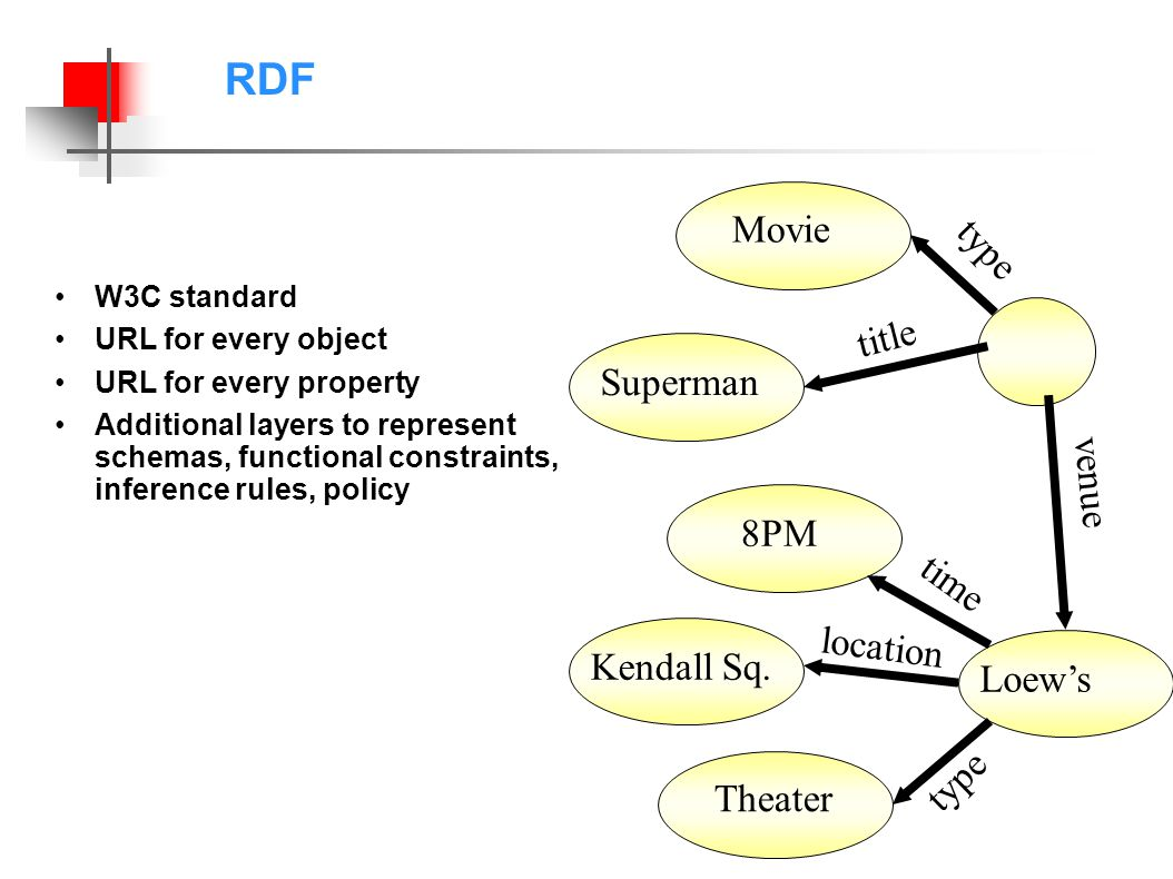 RDF W3C standard URL for every object URL for every property Additional layers to represent schemas, functional constraints, inference rules, policy LoewsSuperman title venue Kendall Sq.