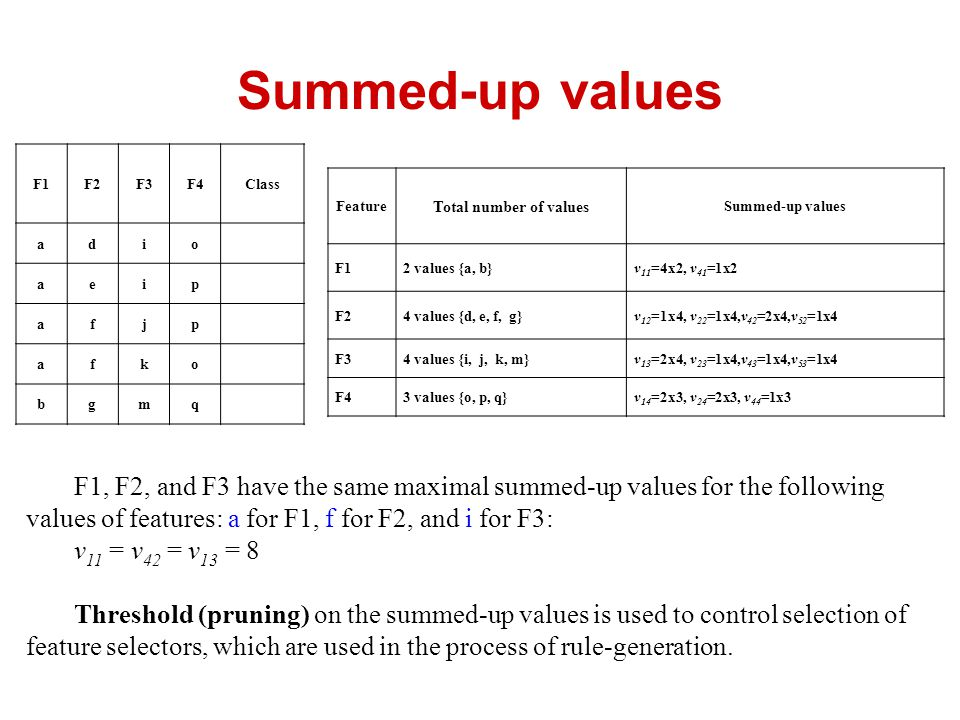 Summed-up values F1F2F3F4Class adio aeip afjp afko bgmq Feature Total number of values Summed-up values F12 values {a, b}v 11 =4x2, v 41 =1x2 F24 values {d, e, f, g}v 12 =1x4, v 22 =1x4,v 42 =2x4,v 52 =1x4 F34 values {i, j, k, m}v 13 =2x4, v 23 =1x4,v 43 =1x4,v 53 =1x4 F43 values {o, p, q}v 14 =2x3, v 24 =2x3, v 44 =1x3 F1, F2, and F3 have the same maximal summed-up values for the following values of features: a for F1, f for F2, and i for F3: v 11 = v 42 = v 13 = 8 Threshold (pruning) on the summed-up values is used to control selection of feature selectors, which are used in the process of rule-generation.